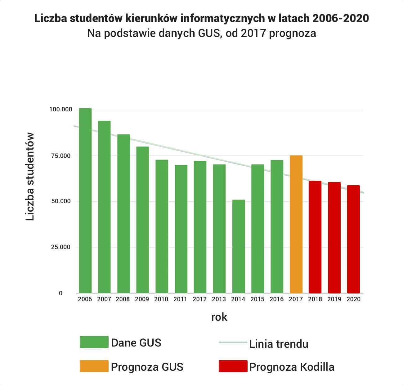 Studenci - wykres
