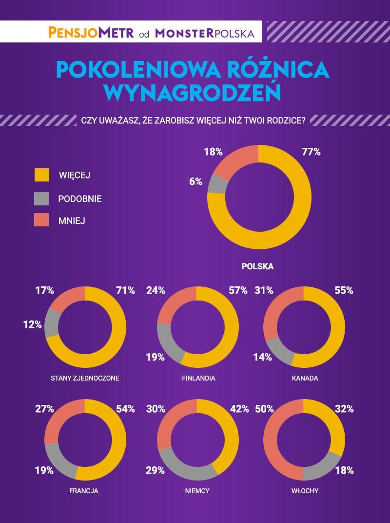 wyścig płac - infografika