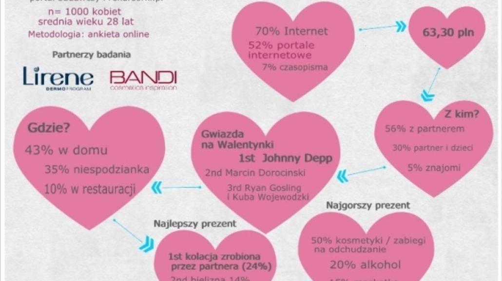 Co Polki myślą o Walentynkach?