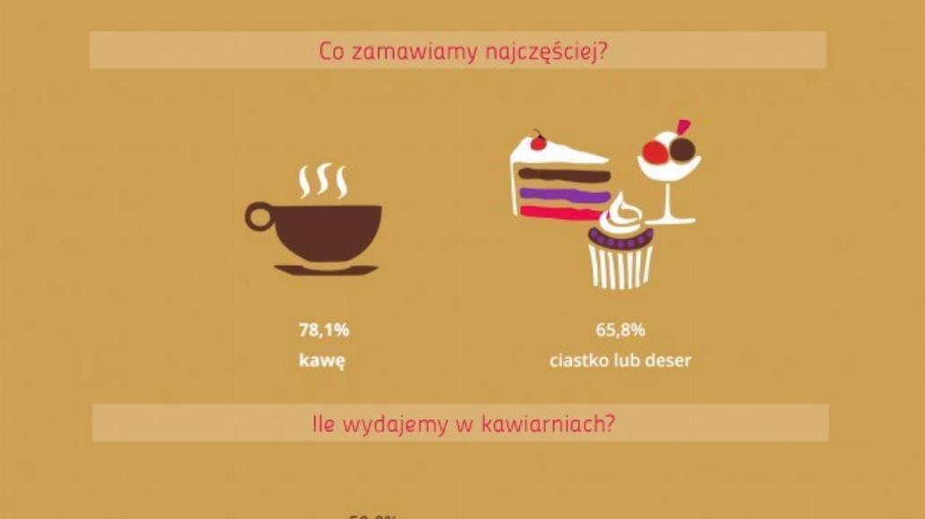 Wyniki badań: Czy Polacy bywają w kawiarniach?
