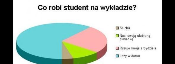 Student na wykładzie…