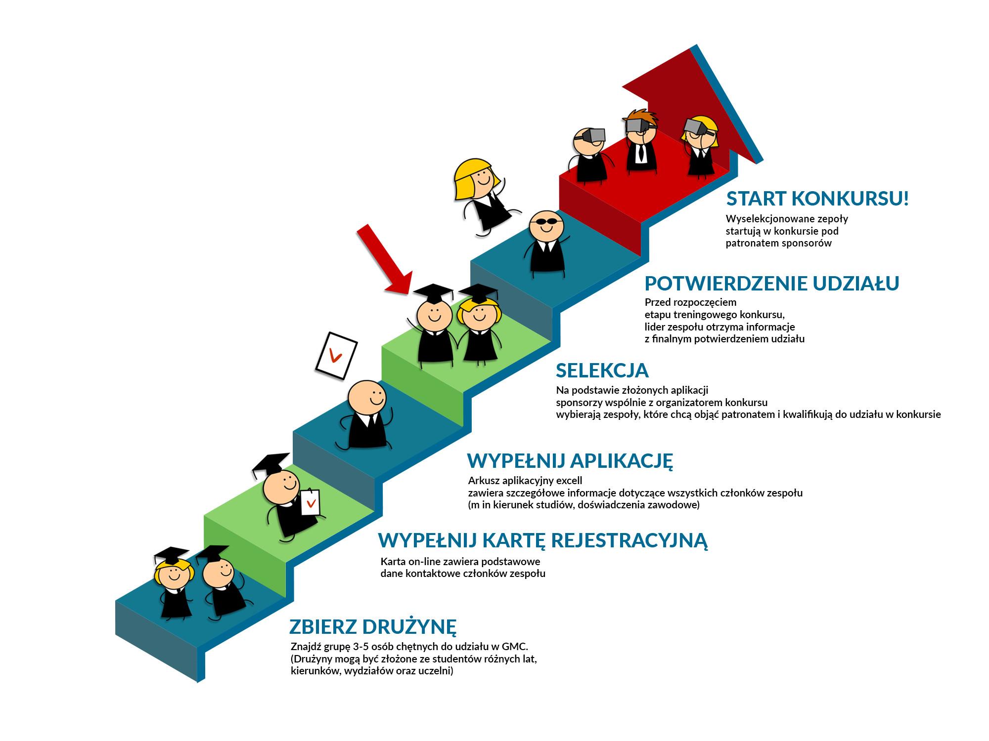 Global Management Challenge nie tylko dla studentów Zarządzania!