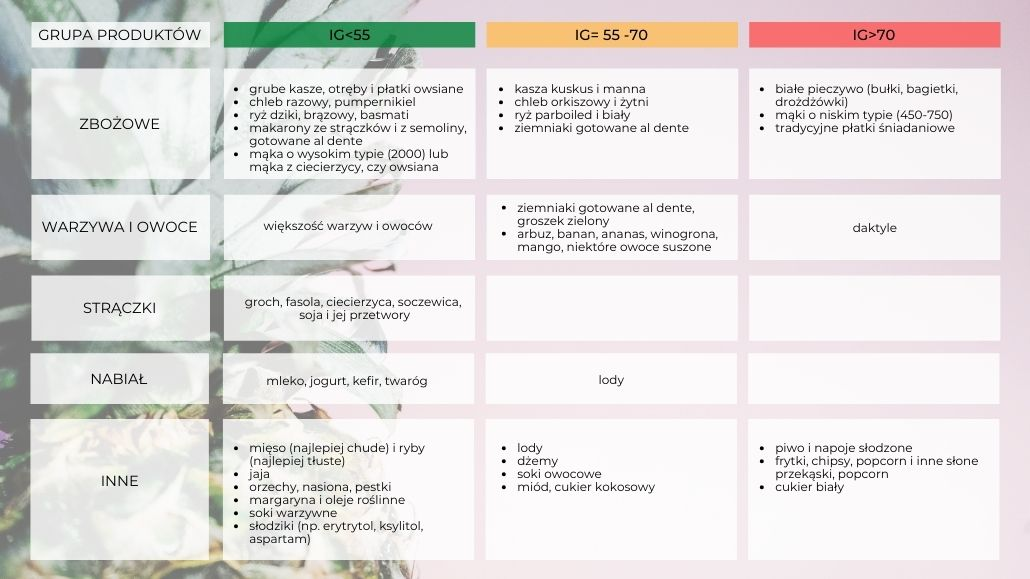 Tabela indeksu glikemicznego