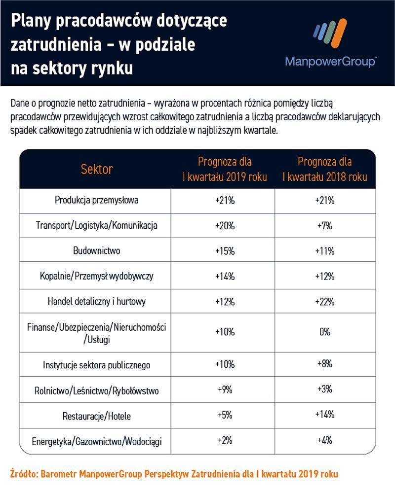 zatrudnienie w Polsce