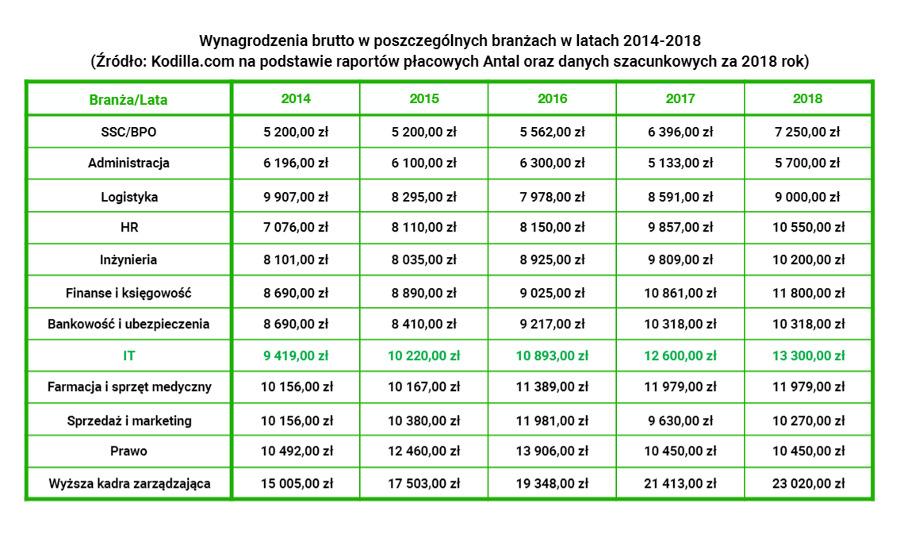 wynagrodzenia - tabela