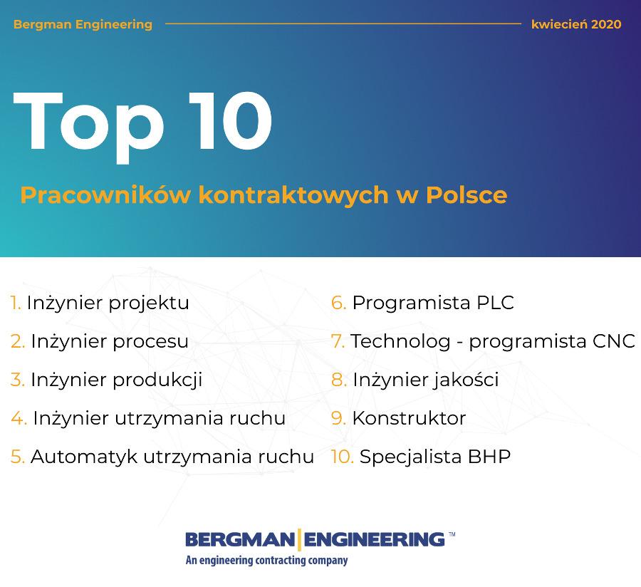 TOP10 pracowników kontraktowych