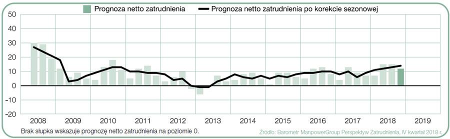 Prognoza netto zatrudnienia dla Polski