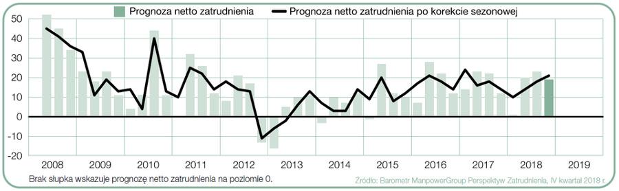 Prognoza netto zatrudnienia dla branży budowlanej w Polsce