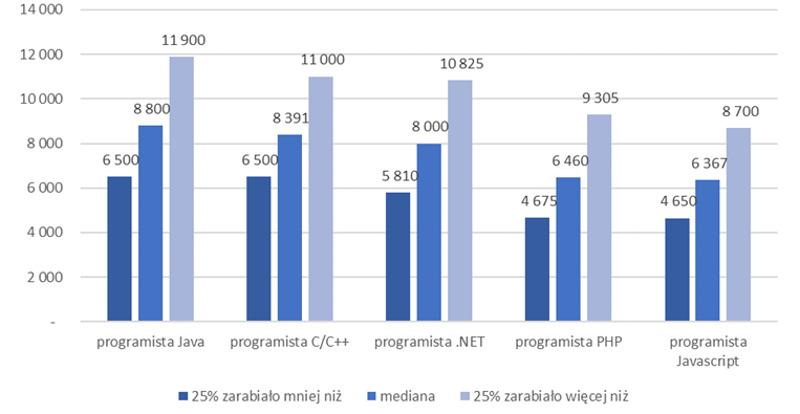 Ogólnopolskie Badanie Wynagrodzeń