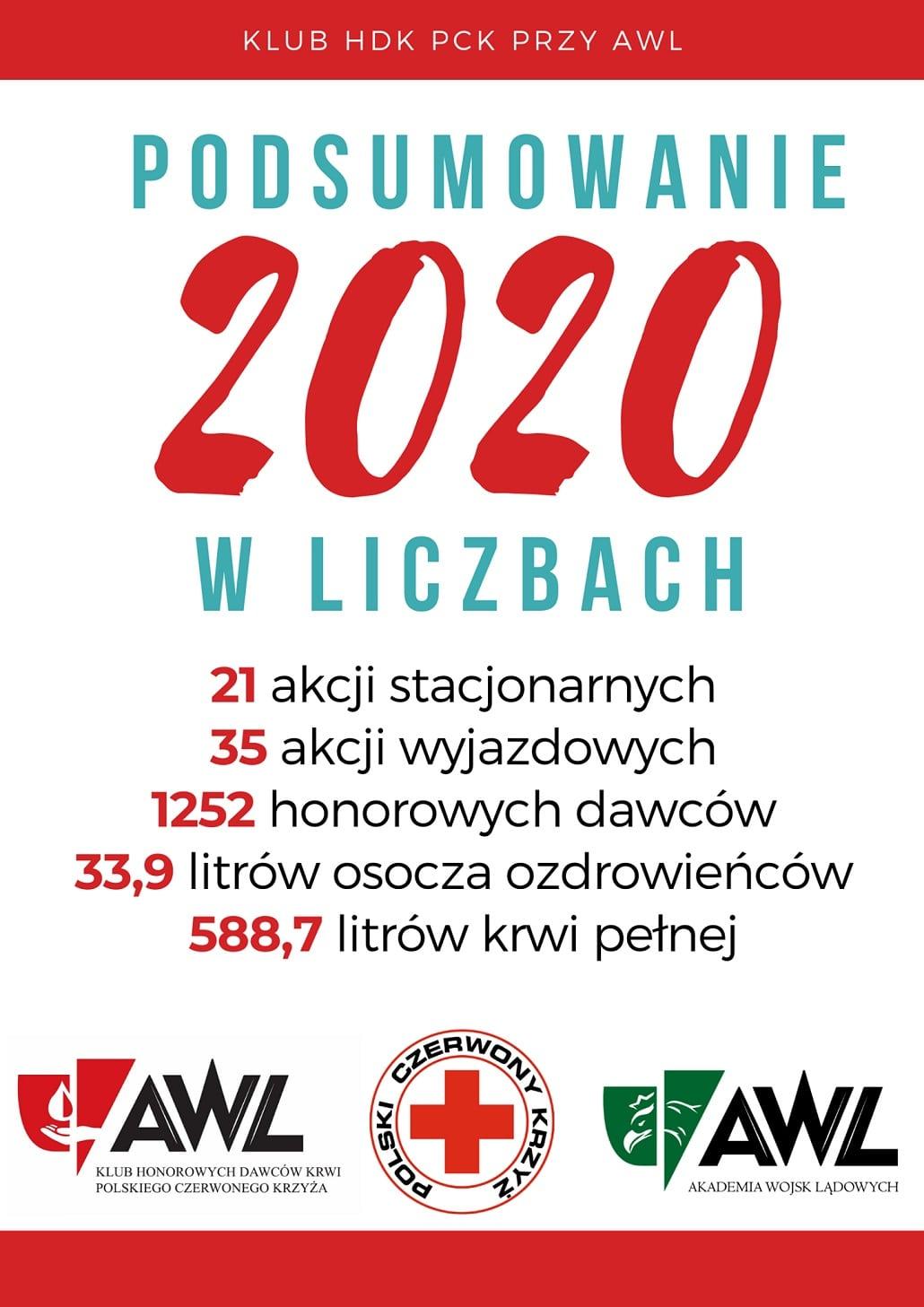 HDK PCK przy AWL - podsumowanie 2020