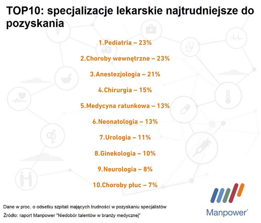 Branża medyczna w Polsce - Wykres