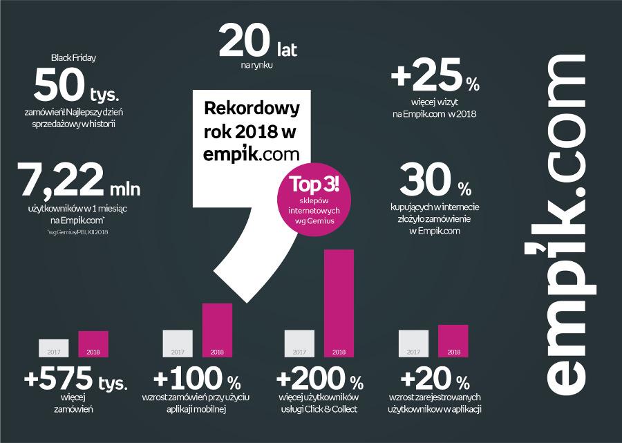 e-commerce Empik