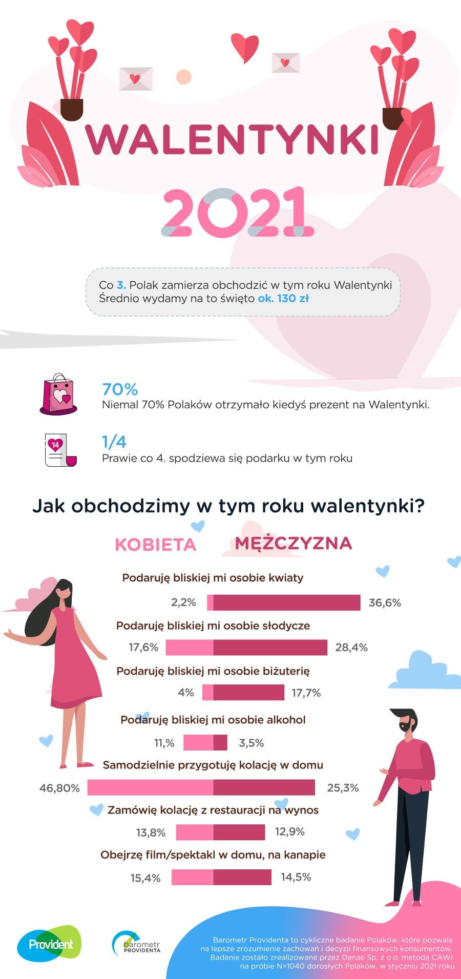 walentynki 2021 infografika