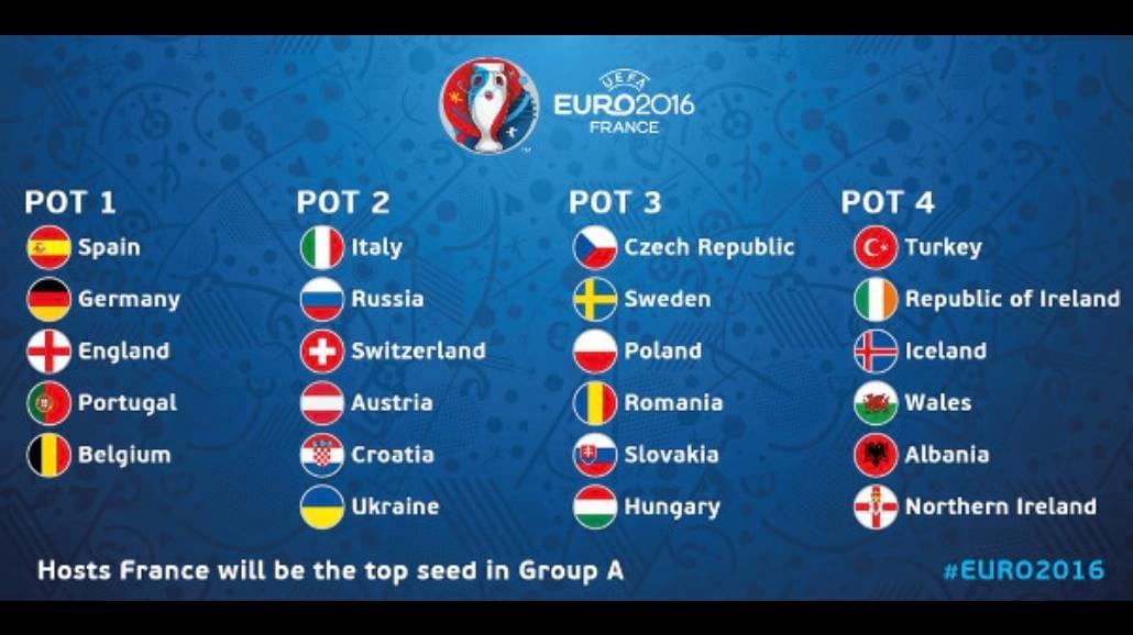 Z kim Polska zagra na Euro 2016? Znamy zestaw koszyków