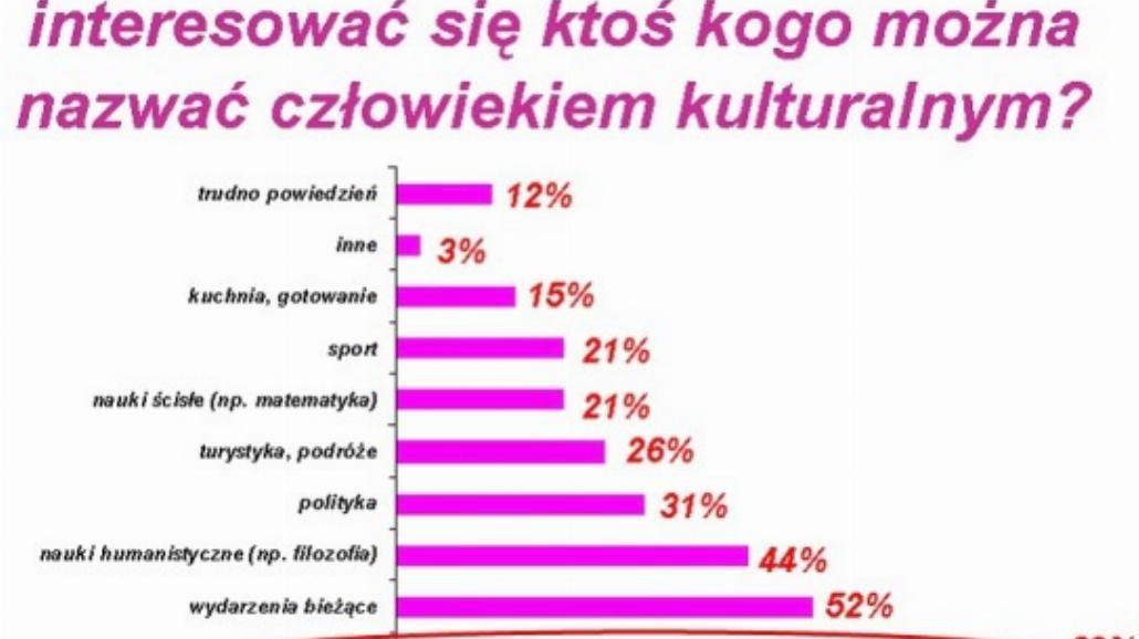 Kto jest człowiekiem kulturalnym?