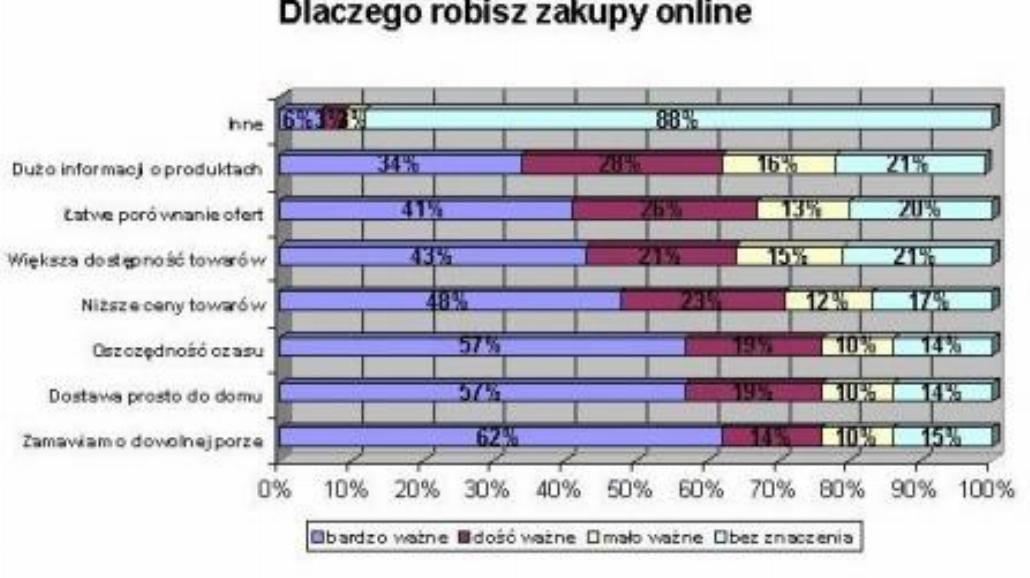 Co Polki kupują przez Internet?