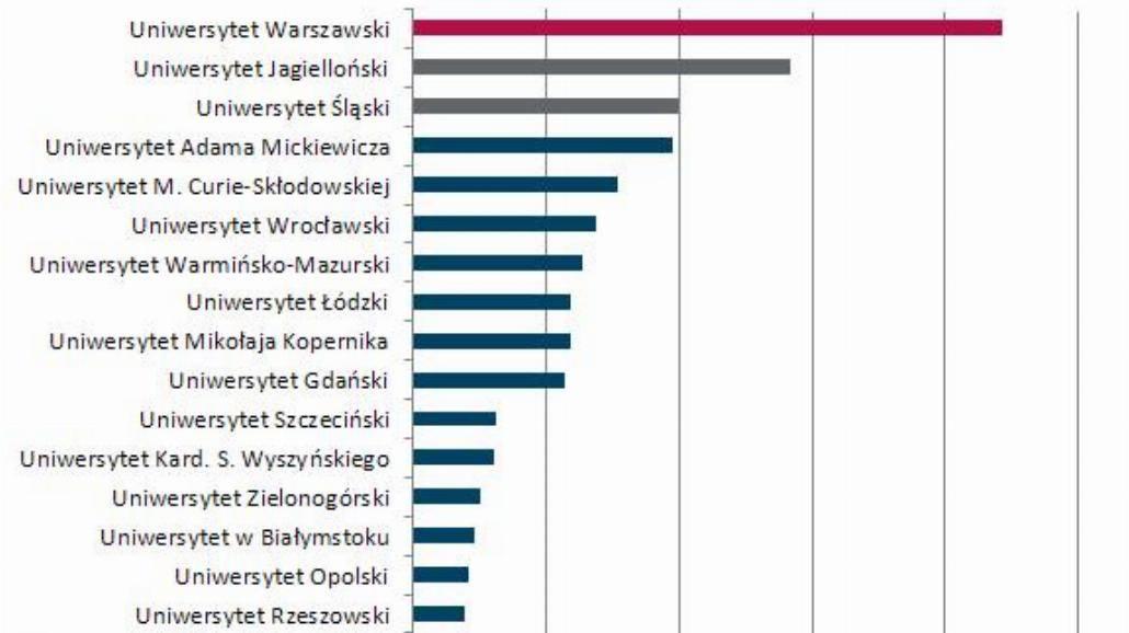 """Najbardziej """"medialne"""" szkoły w Polsce"""