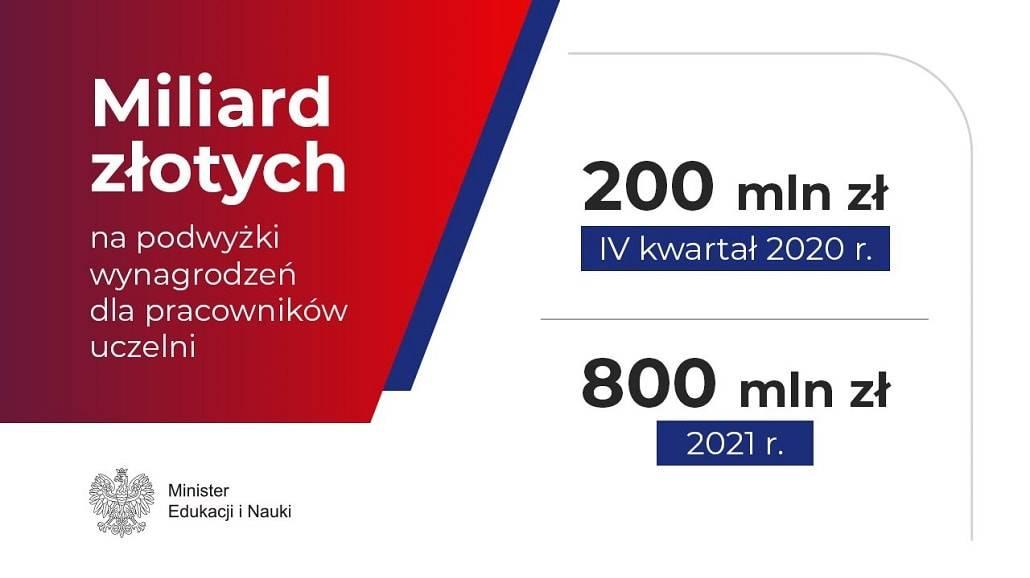 miliard dla pracownikÃłw uczelni 2020 2021