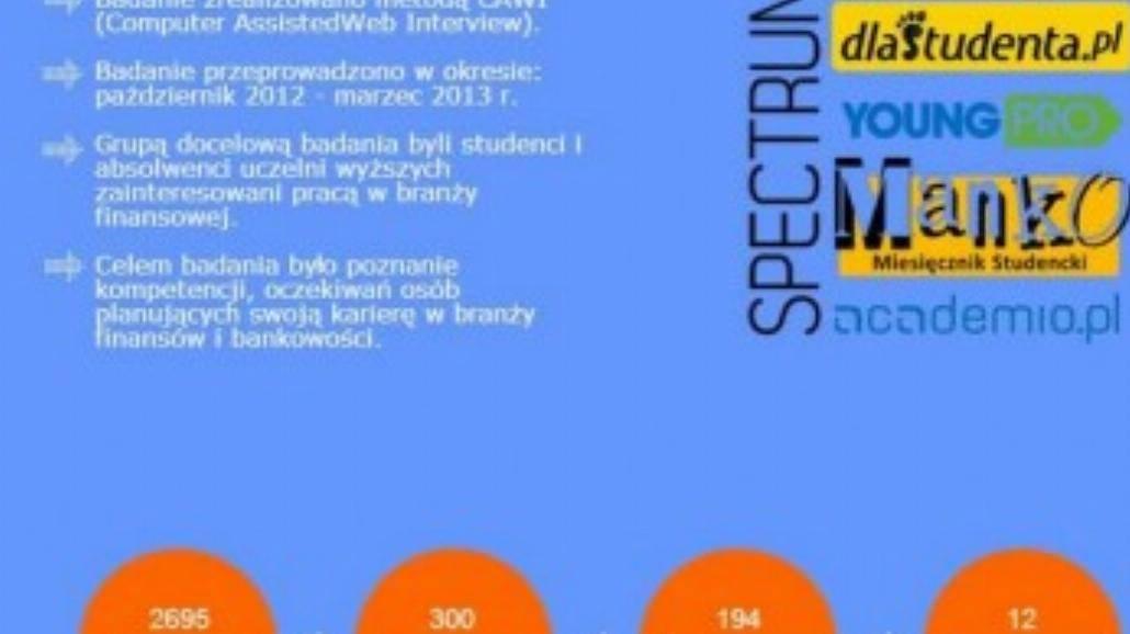 """Wyniki badania """"MBE Student Index"""""""