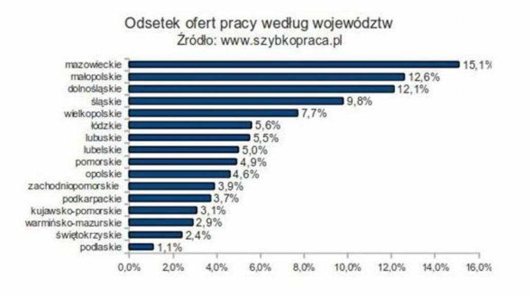 Która z branż zatrudnia najwięcej osób? (raport)