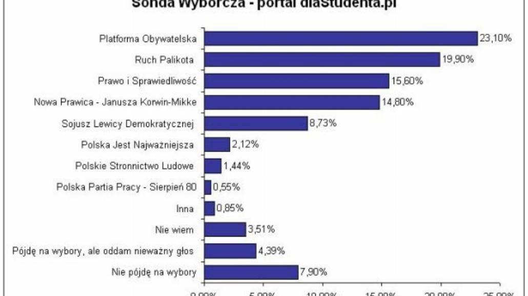 Studenci popierają Palikota i Janusza Korwin-Mikke